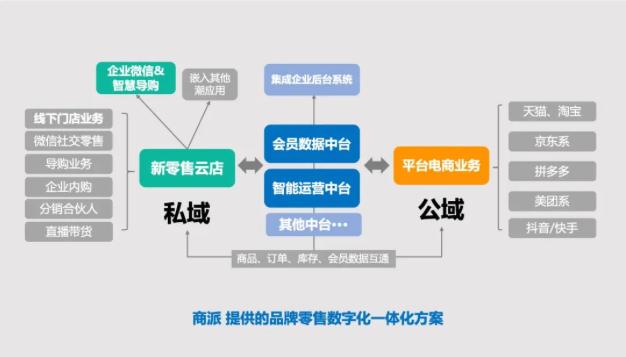 """2021年私域公域合营,品牌需要一套""""新零售云店系统方案""""(附下载)"""