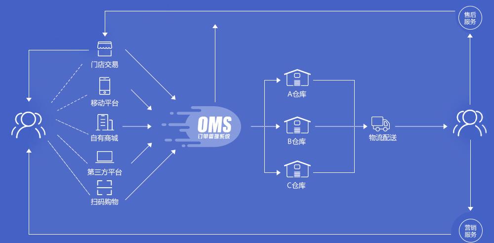 OMS系统的定位以及作用!