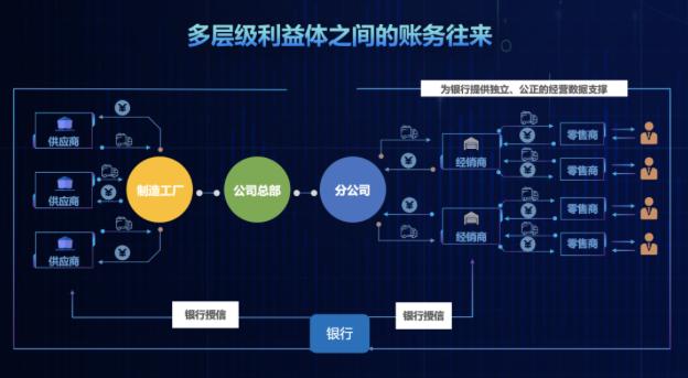 商派oneX平臺聯合匯付天下推出靈活便捷的支付分賬方案